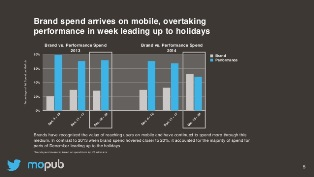 mopub-mobile-advertising-report-2014q4-5-638