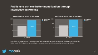 mopub-mobile-advertising-report-2014q4-8-638
