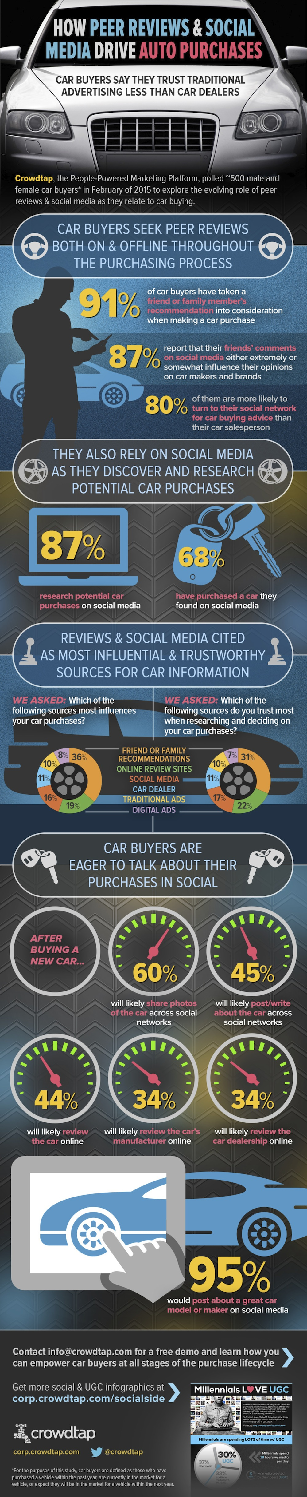 Crowdtap-Auto-Infographic-_-How-Peer-Reviews-Social-Media-Drive-Auto-Purchases