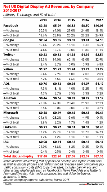Display_eMarketer-april15