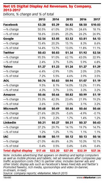 Etude sur les budgets display :  Facebook et Twitter gagnent, Google et Yahoo perdent
