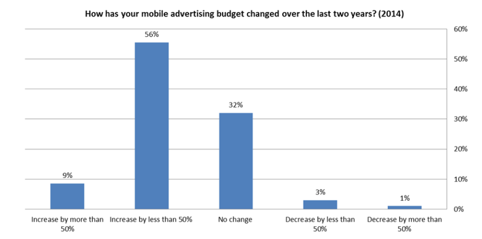 IAB_Marketer_Perceptions_Budgets