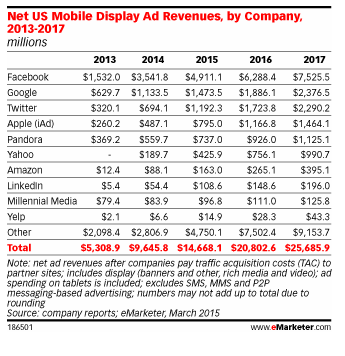 Mobile ranking_eMarketer-april15