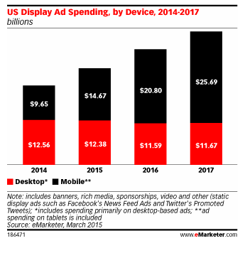 Mobile_eMarketer-april15