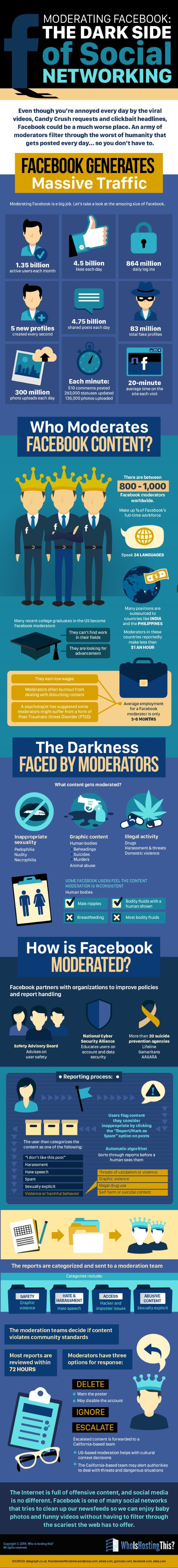 ModeratingFacebookInfographic