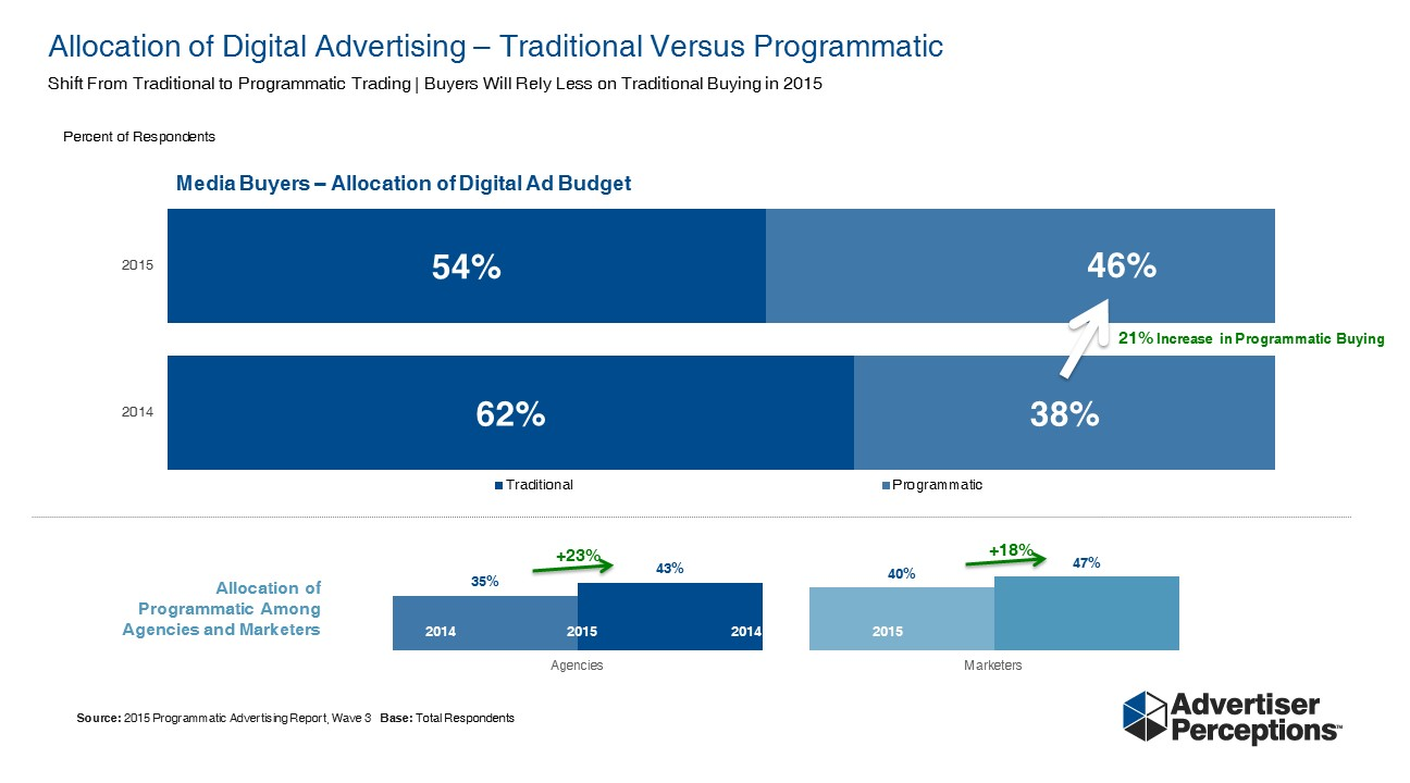 Advertiser Perceptions 1