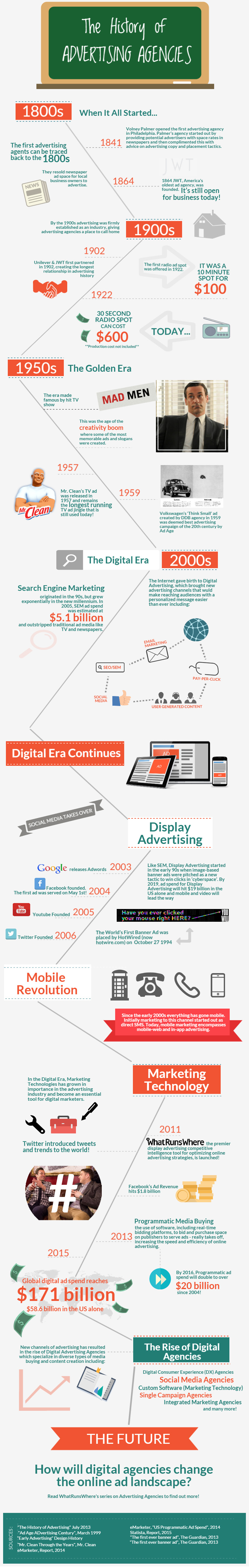 Digital-Agencies-Timeline