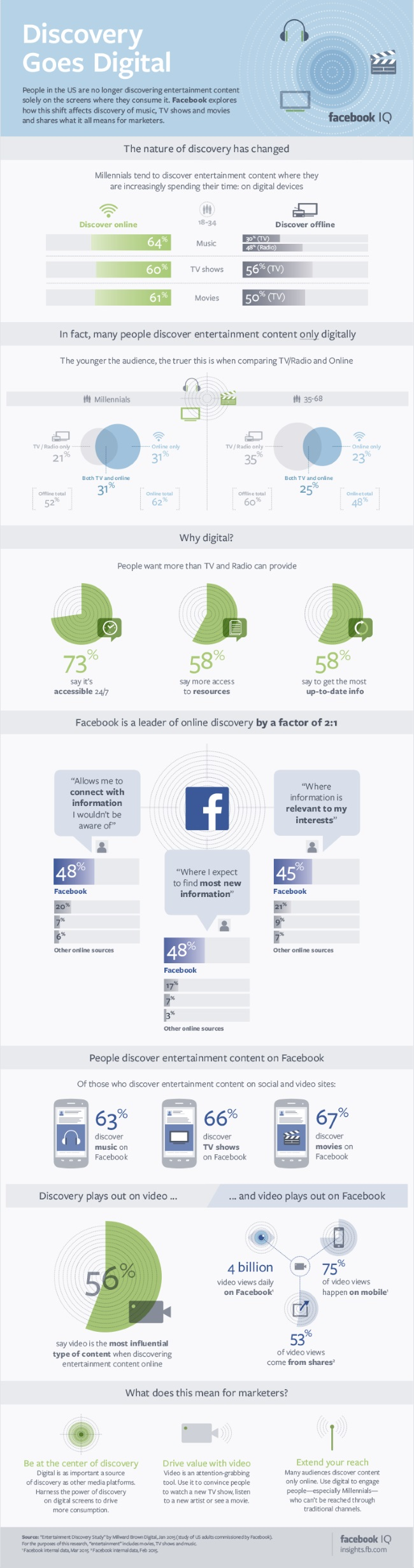 FacebookIQEntertainmentInfographic