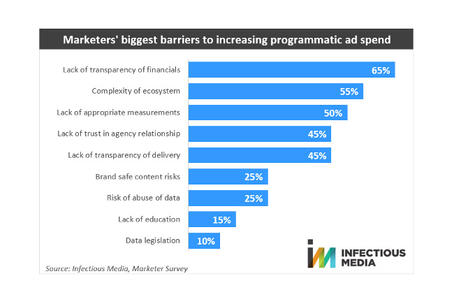 Infectious-Media-programmatic