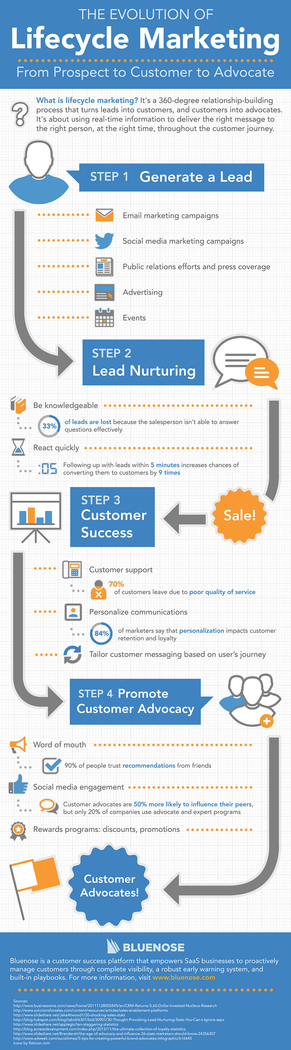 Lifecycle-Marketing-Infographic-v3_s