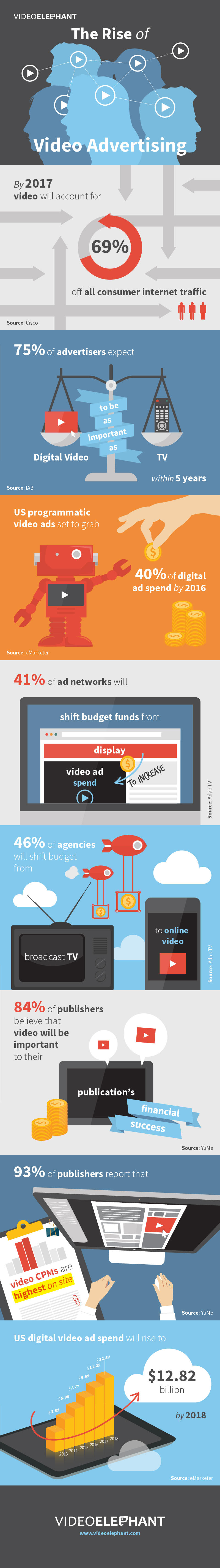 The-Rise-of-Video-Advertising