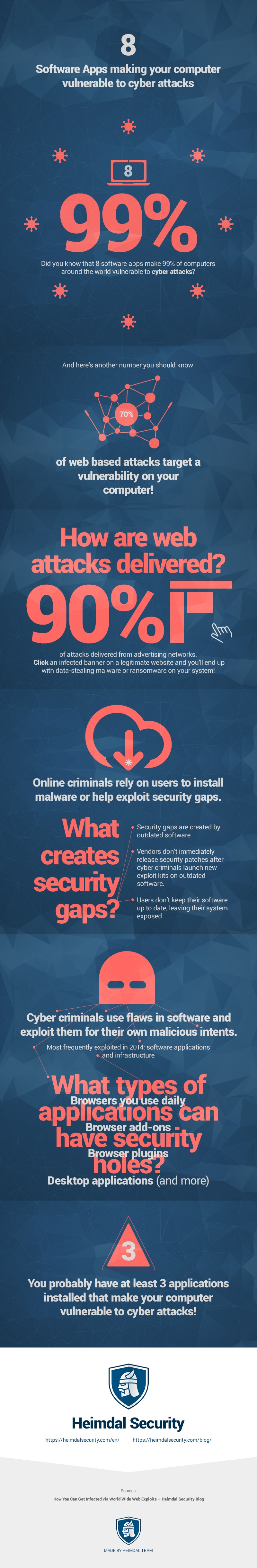 vulnerable-software-apps-exposing-you-to-cyber-criminals-heimdal-security