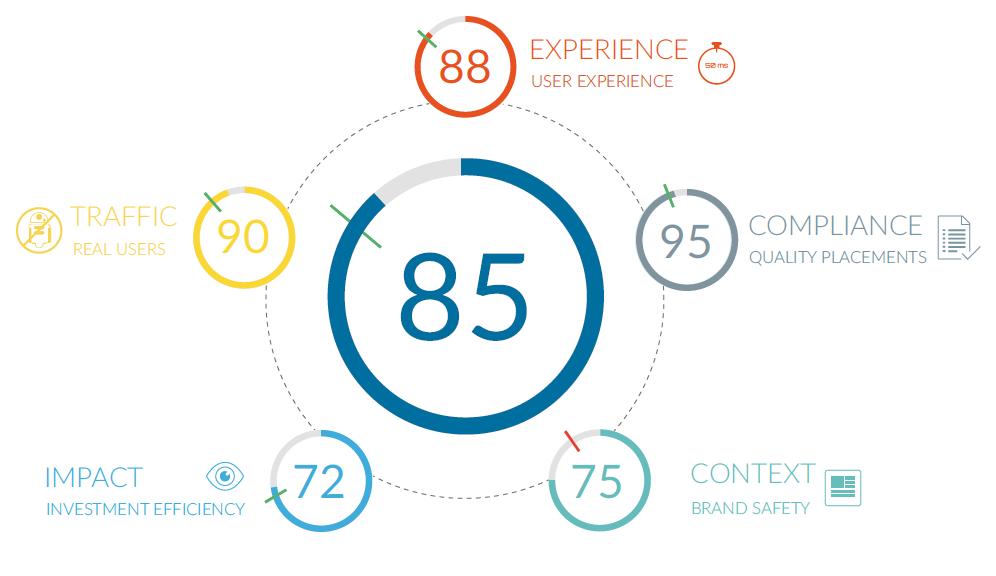 Havas Media Group lance un baromètre pour la qualité de la publicité en ligne