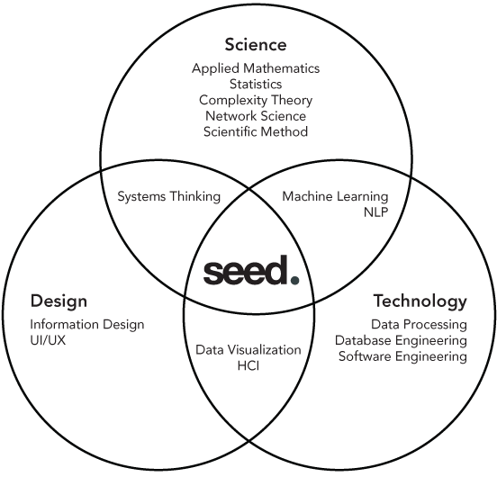 Seed Scientific