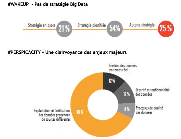 Data marketing en Suisse: un enjeu majeur encore en sommeil