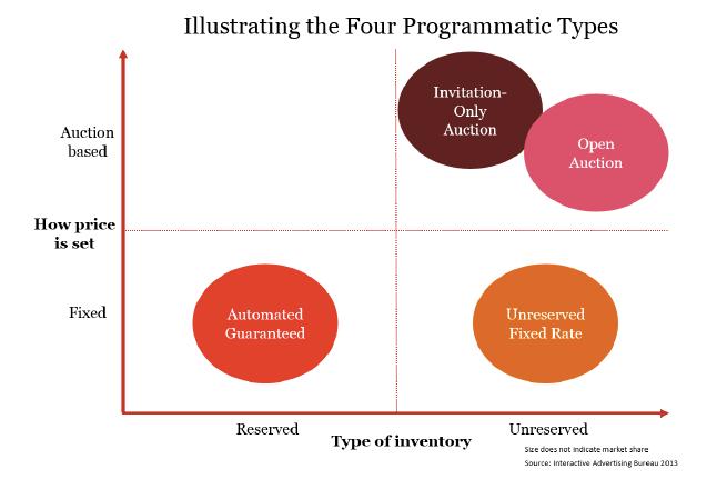 IAB_revenu programatique_types