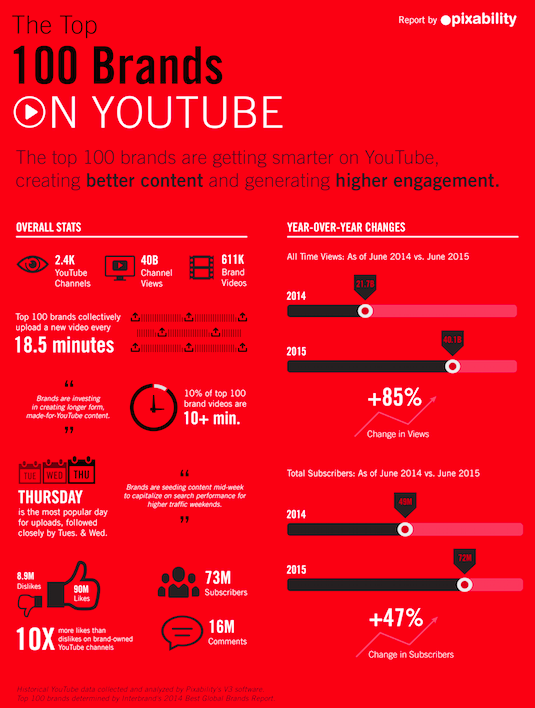 Infographie Google Youtube
