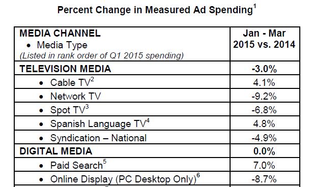 Baisse de 4% des budgets publicitaires le 1er trimestre aux Etats-Unis, search en hausse de 7%