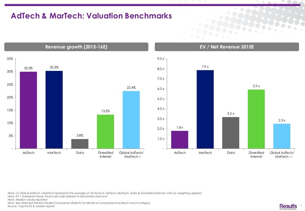 adtech-martech-barometer-q2-2015-market-review-6-1024