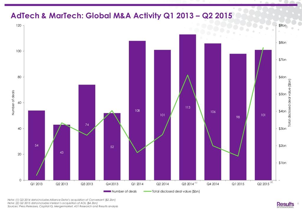 adtech-martech-barometer-q2-2015-market-review-7-1024