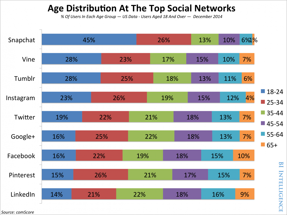 Les nouveaux profils des réseaux sociaux