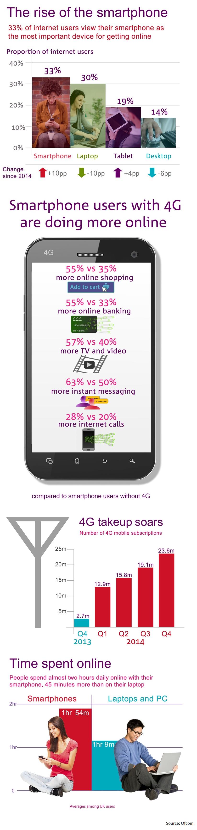 Mobile_UK_Ofcom