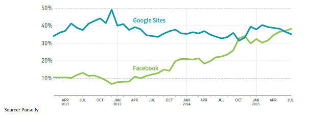 Parsely_FB_Google_referral trafic