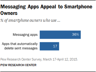 Pew Research Center_apps mesg