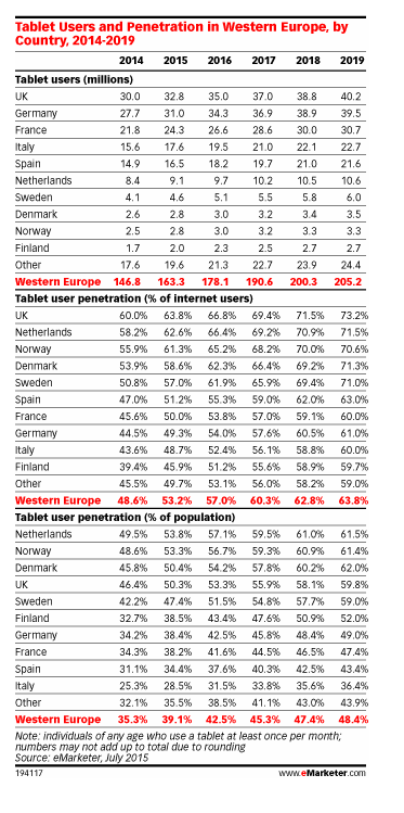 eMarketer_tablettes_Europe