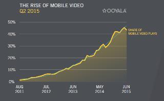 Mobile vidéo_Ooyala