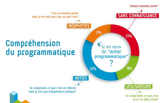 Le programmatique très peu connu des marketeurs français, selon Quantcast