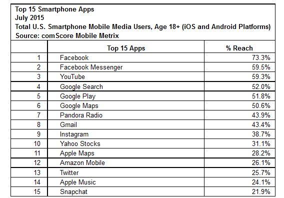 comScore_juillet_smartphones apps