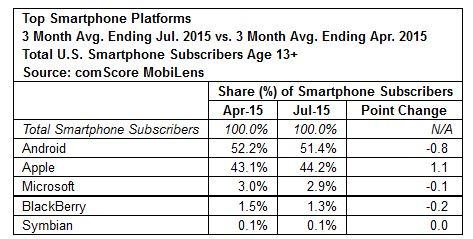comScore_juillet_smartphones plateformes