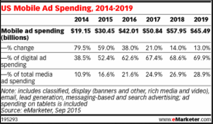 eMarketer_mobile_US