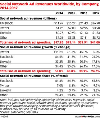 eMarketer_revenus réseaux sociaux