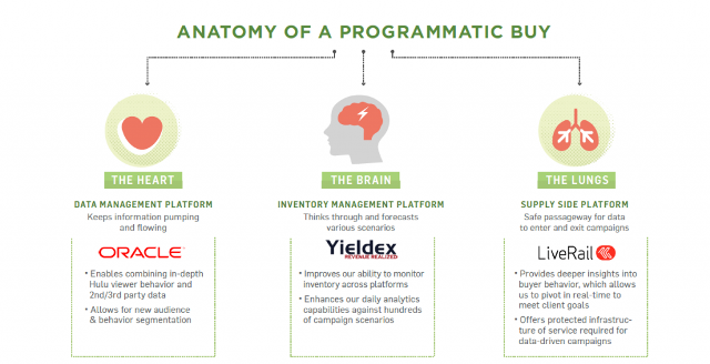 Anatomy-of-a-Programmatic-Buy-on-Hulu-1024x525