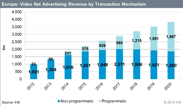 IHS_Prog-revenue-2015