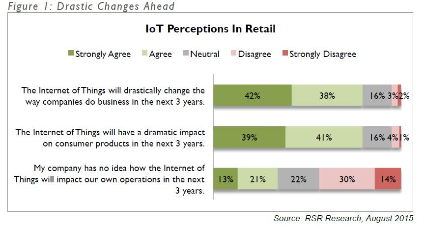 Iot perceptions 1