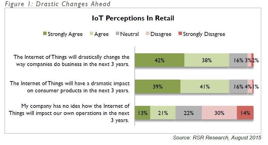 Iot perceptions 1