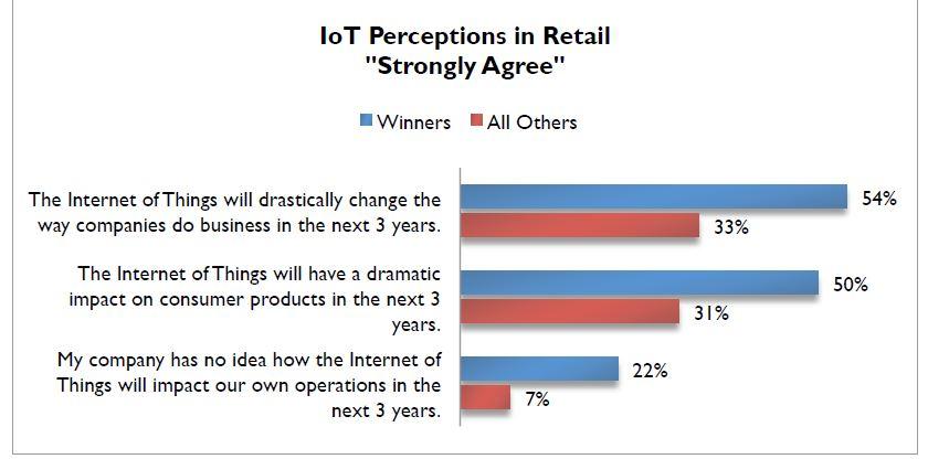 Les détaillants à forte croissance valorisent l'avenir avec les objets connectés (étude)