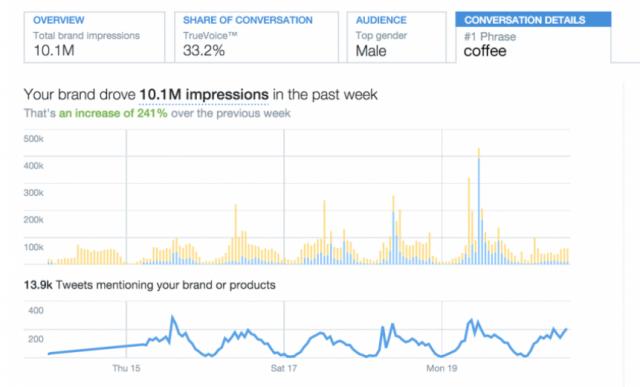 Twitter_brand insights_Brand Hub_2