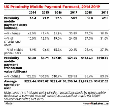 eMarketer_paiement mobile