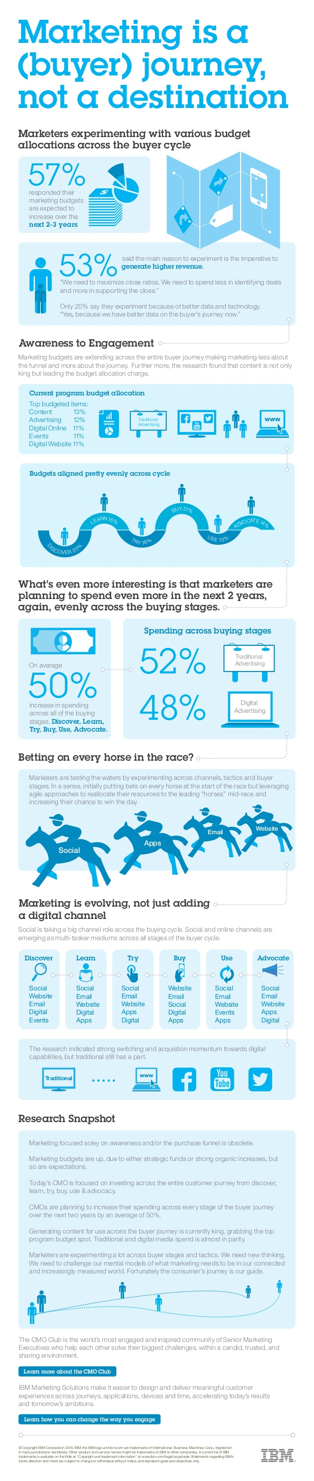marketing-is-a-buyer-journey-not-a-destination-cmo-insights-infographic-1-638