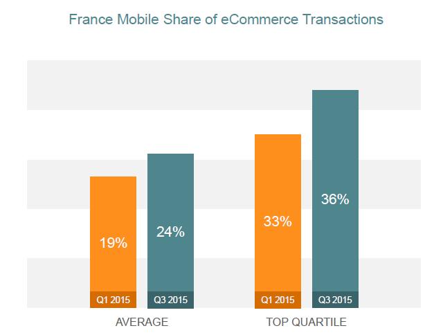 Un achat électronique sur quatre réalisé sur un appareil mobile en France