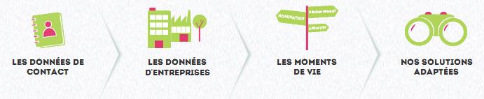 Une DMP pour les campagnes BtoB en France