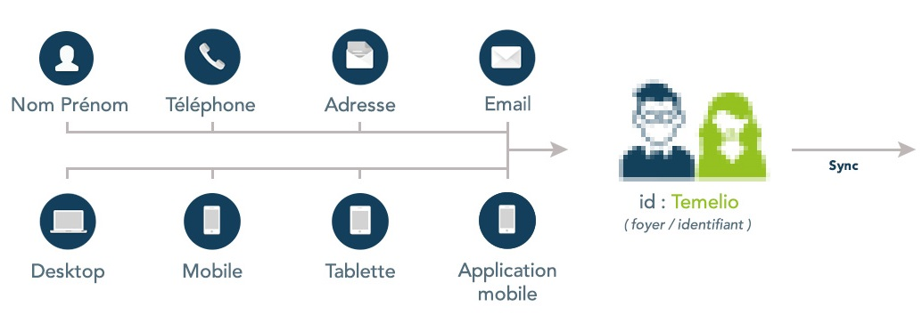 Data: une plateforme de données cross-device (anonymes) sur 25 millions d'internautes français