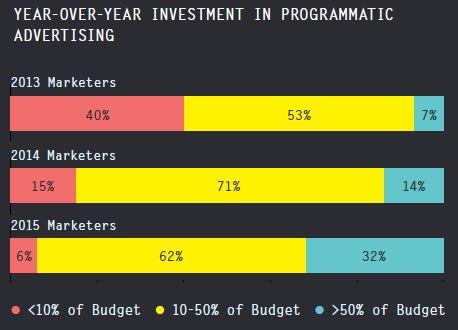 AdRoll_2016_évolution investissements