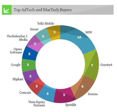 AdetMartech_2015_Results_buyers