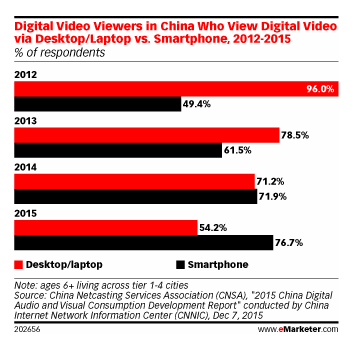 Chine_vidéo digitale