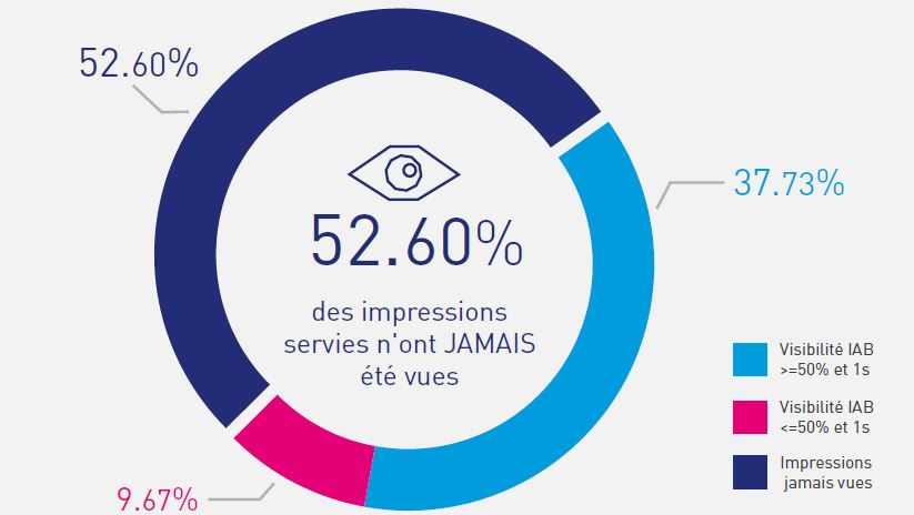 En France 52,6% des impressions publicitaires servies n'ont pas été vues (infographie)